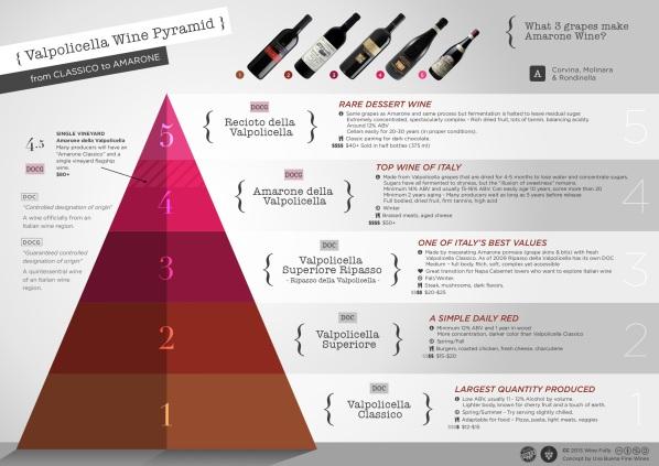 Valpolicella-Amarone-wine-classification-pyramid